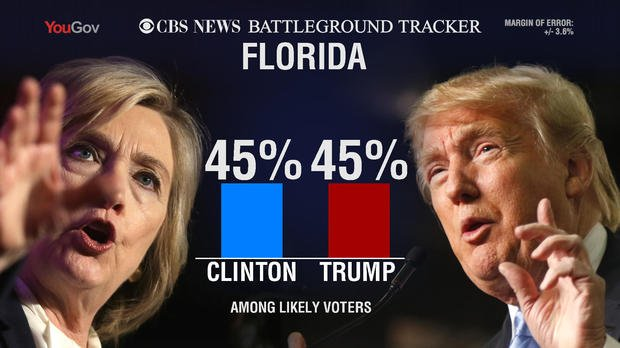 In Florida, Trump benefits from slightly increased partisan support: Republicans have gone from 82 percent Trump to 86 percent Trump now. (CBS)