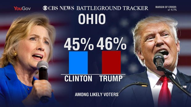 Trump has the narrowest of leads; up one point in Ohio (46%-45%). (CBS)