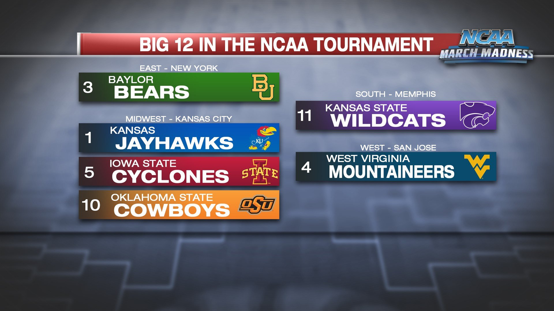 There is plenty of Big 12 flavor in the Midwest Region of the NCAA Tournament. (KCTV5)