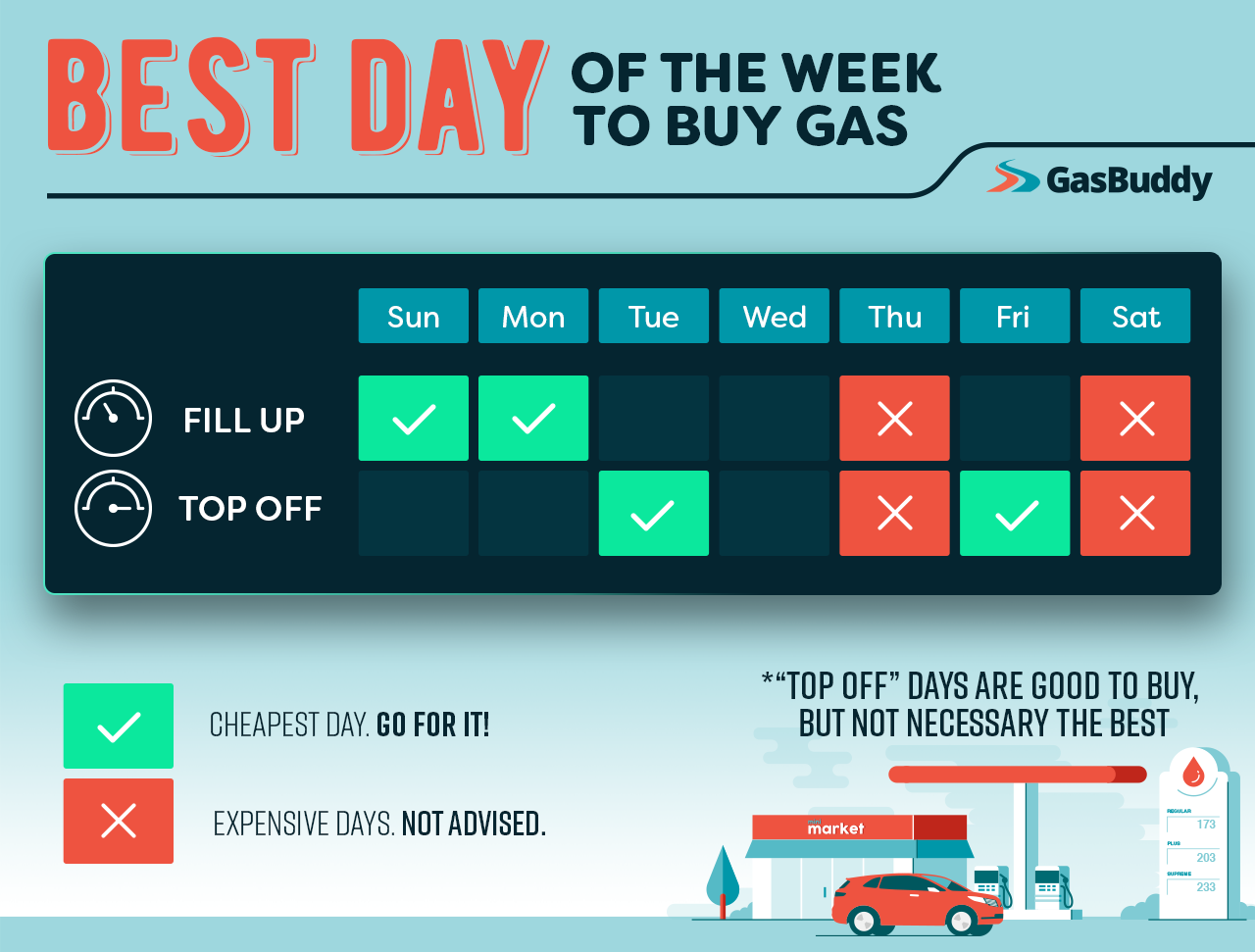 A new study has found the best and worst days of the week to buy gas when it comes to optimal savings. (GasBuddy)