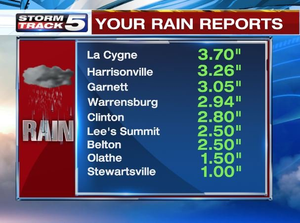 These are the rain totals as of 6:30 p.m. on Saturday. We will have updated rain totals on Sunday morning. (KCTV)