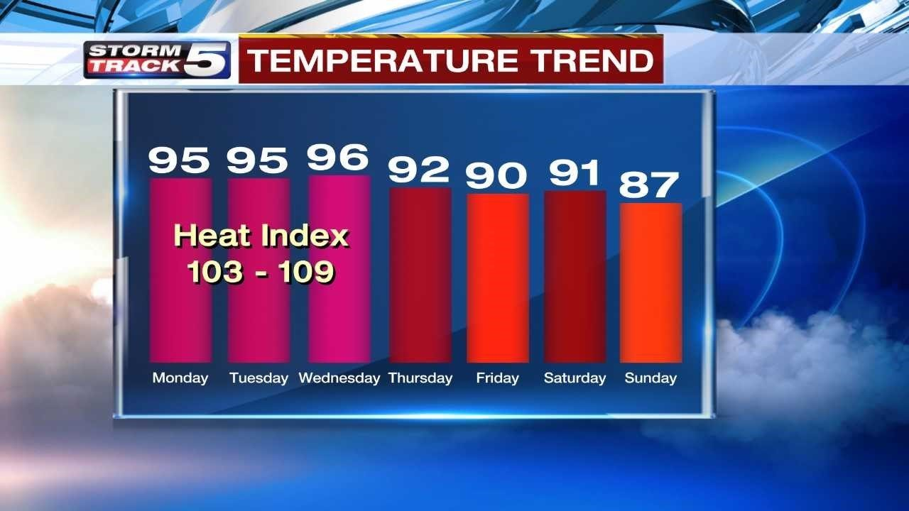 Be generous with sunscreen and drink plenty of water during a heat advisory. (KCTV5).