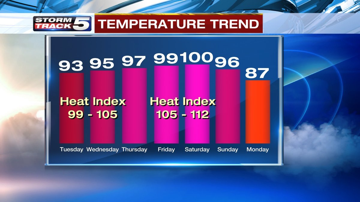 An excessive heat watch goes into effect Tuesday and continues through Saturday. (KCTV5)