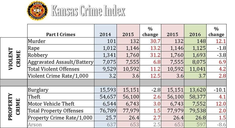 The report showed an overall increase of 4.2 percent in violent crime such as murders, rapes, robberies, and aggravated assaults and batteries. (KBI)