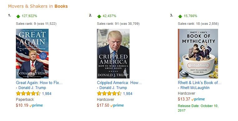 Sales of Great Again: How to Fix Our Crippled America have jumped up over 200,000 percent, according to public numbers made available by Amazon. (KCTV5)