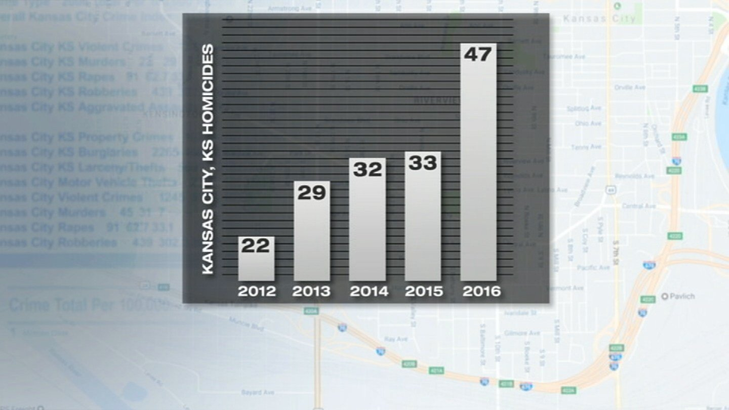 The crime rate across the state of Kansas is on the rise and the larger cities are being blamed in the most recent annual report. (KCTV5)