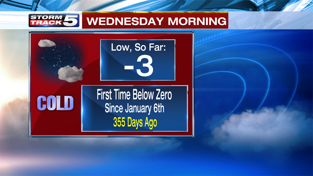 It is bitterly cold in Kansas City on Monday, and there is more where that came from. (KCTV5)