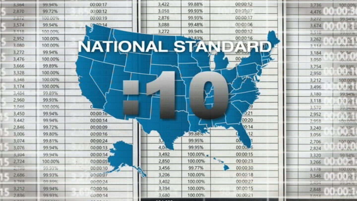The national standard is 90-percent of all emergency calls should be answered in 10 seconds or less. However, that's not the case in Kansas City. It hasn't been for years, and it's getting worse. (KCTV5)