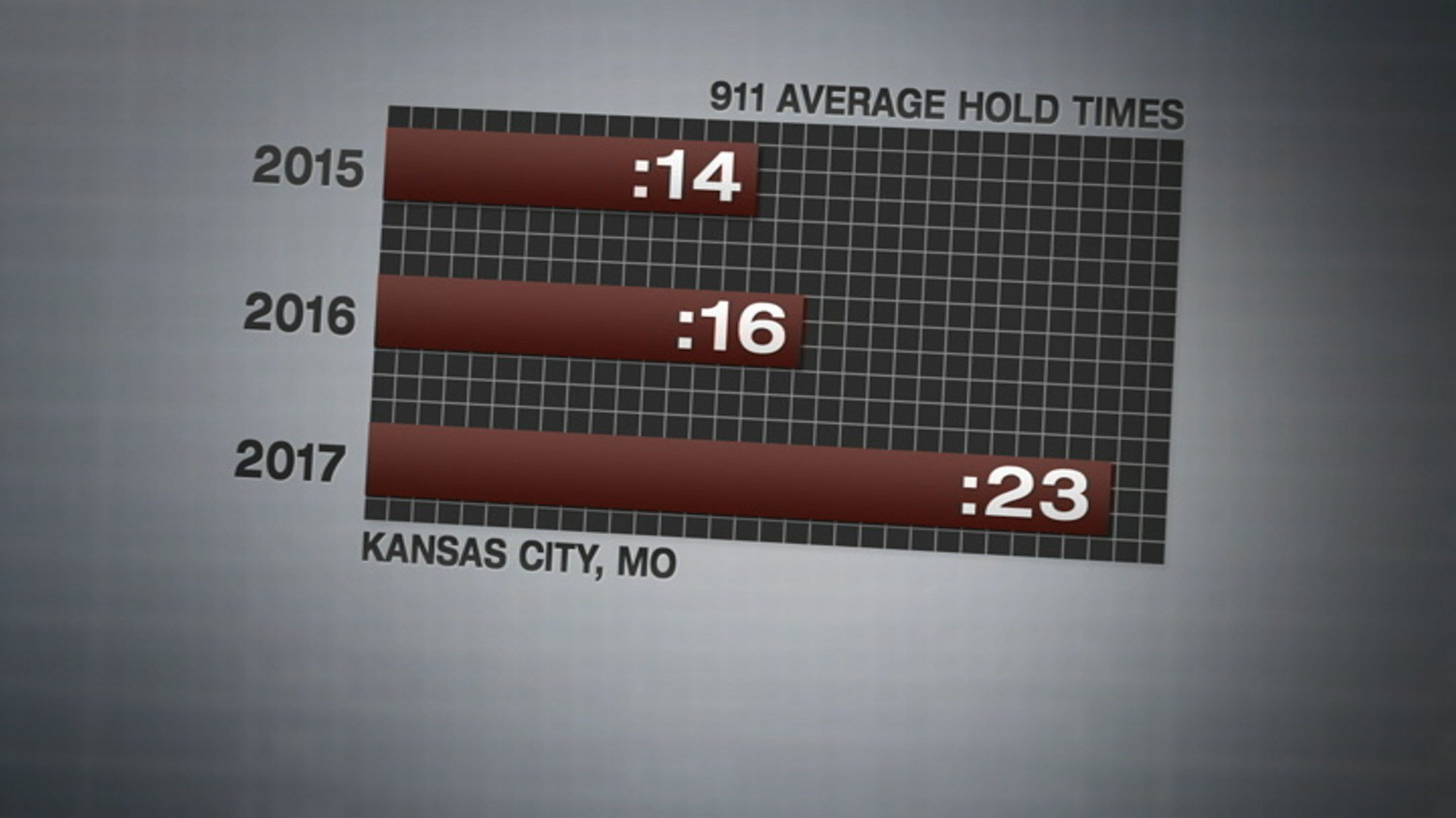 n 2015, the average hold was 14 seconds. In2016, it grew to 16 seconds. Last year's average was 23 seconds. (KCTV5)