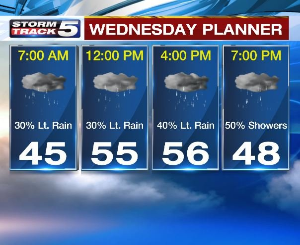 An umbrella or a raincoat would be a good thing to keep close by Wednesday evening with showers and possibly a thundershower moving across the area. (KCTV5)