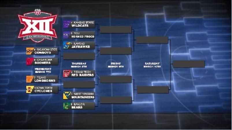 kansas owns top seed as big 12 tournament bracket is