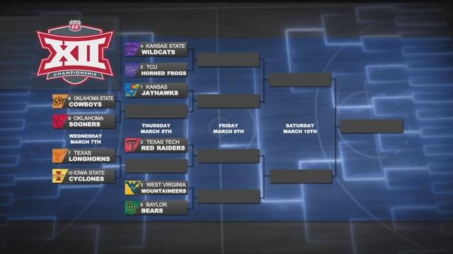 The Big 12 Tournament bracket is set for the upcoming week! (KCTV5)