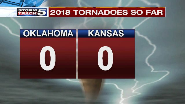 So far, the severe weather season has been fairly quiet in the southern Plains. Oklahoma and Kansas are actually in a tornado drought. (KCTV5)