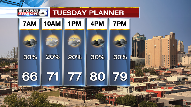 Isolated storms will linger in the forecast Tuesday with highs near 80 degrees. (KCTV5)