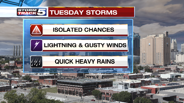 Any storms that do develop in the afternoon and evening will be few and far between. (KCTV5)